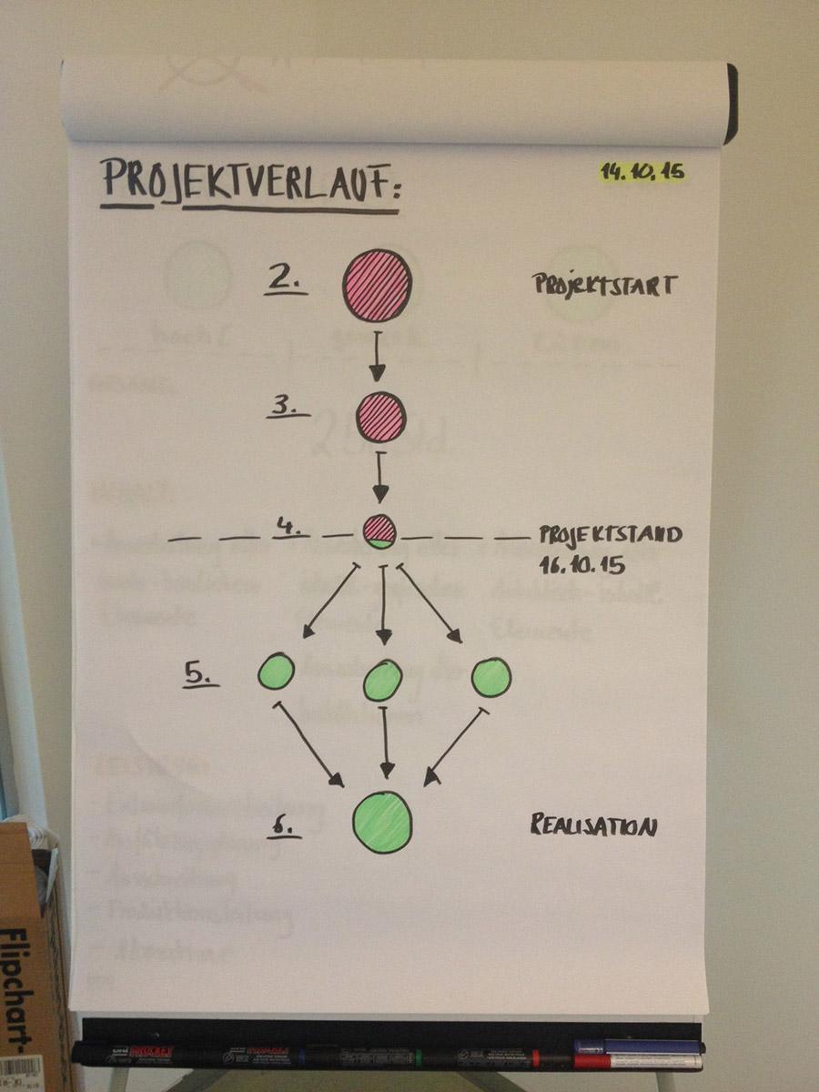 Schaubild – Schwellenpunkt Projektprozess