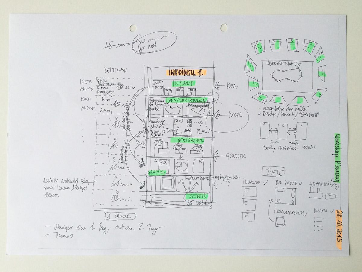 Schaubild – Chartaufbau