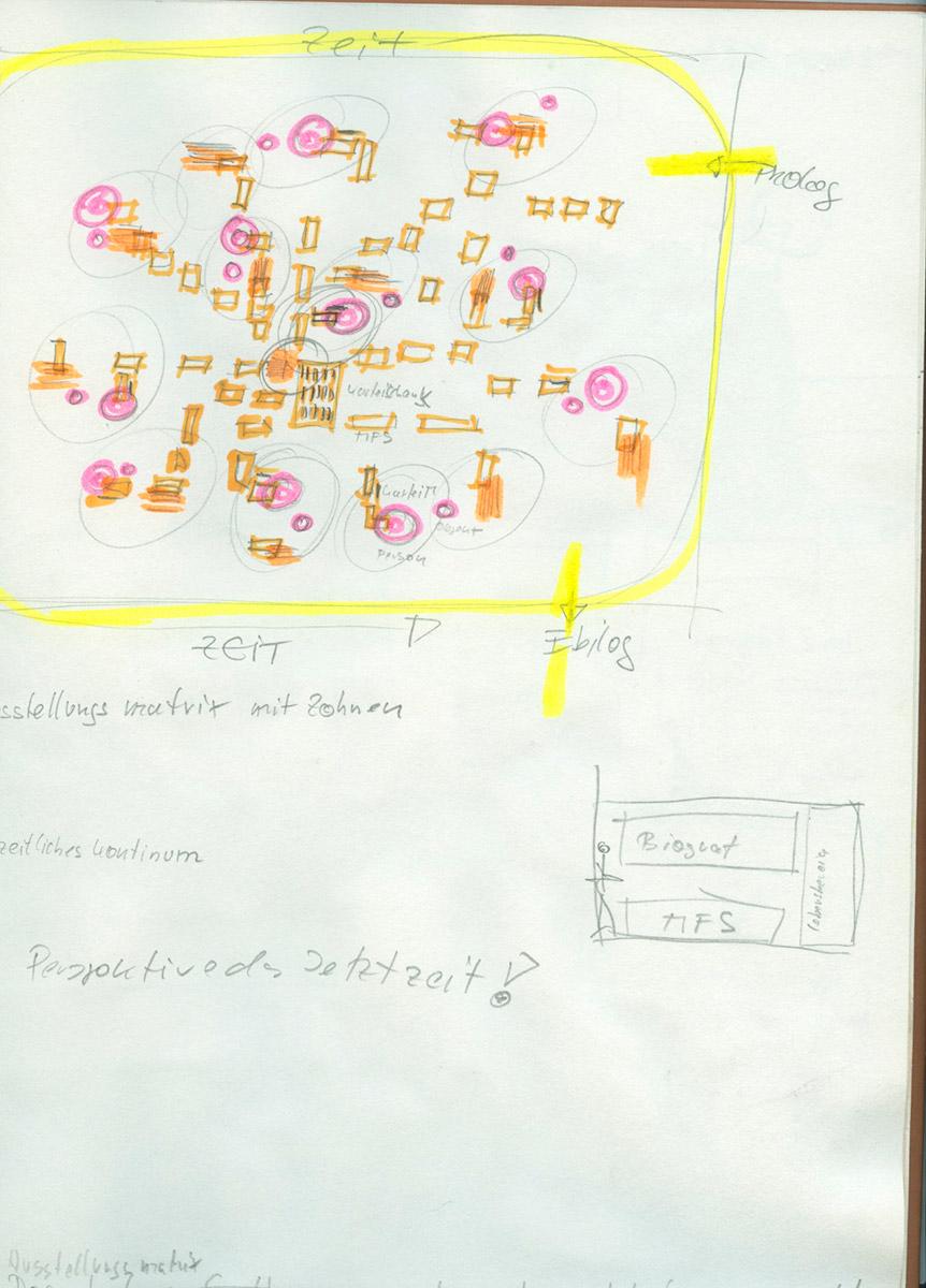 Skizze Grundidee: die Stasi-Matrix