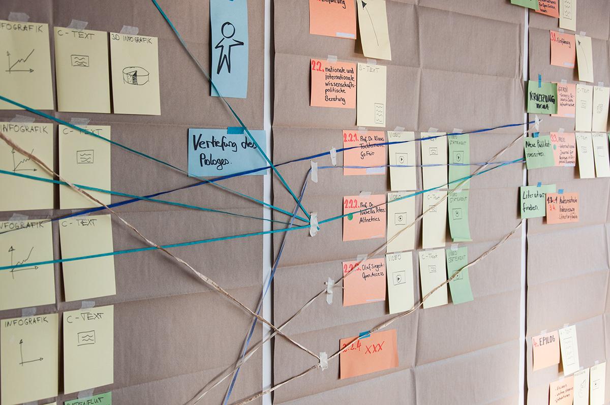 Workshop mit dem Kunden zur Erarbeitung der Inhalte