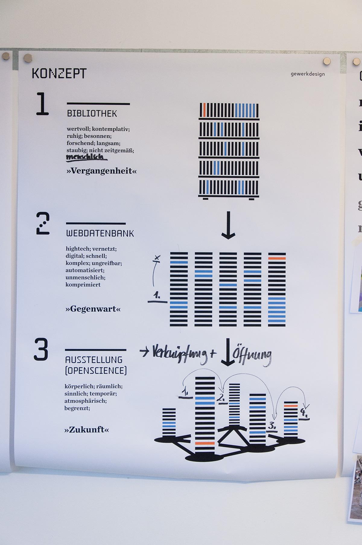 "<span class=""deutsch"">Ausstellungskonzept Herleitung der Gestaltungsidee</span><span class=""englisch"">Exhibition concept: explaining the key image</span>"